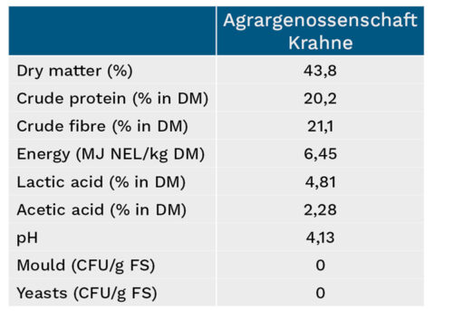 Overview of Agrargenossenschaft Krahne silage characteristics