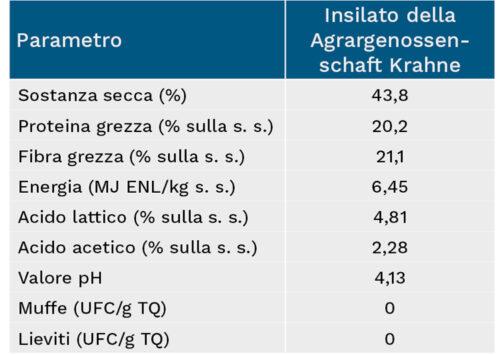 I valori in sintesi dell'insilato della Agrargenossenschaft Krahne